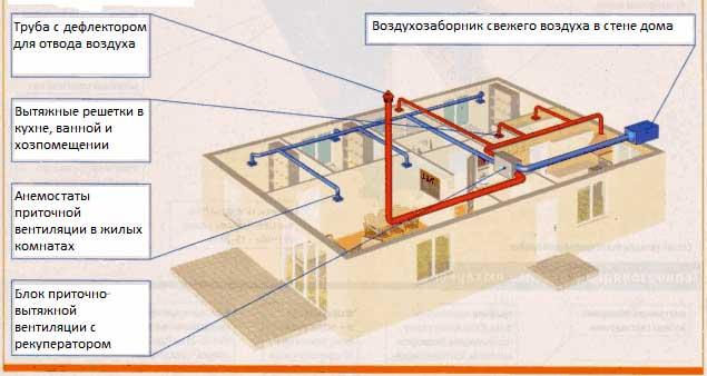 План вентеляции в каркасном доме