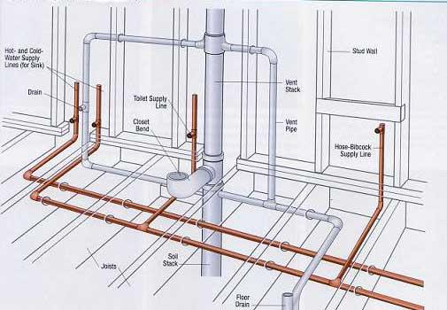 План канализации в каркасномдоме