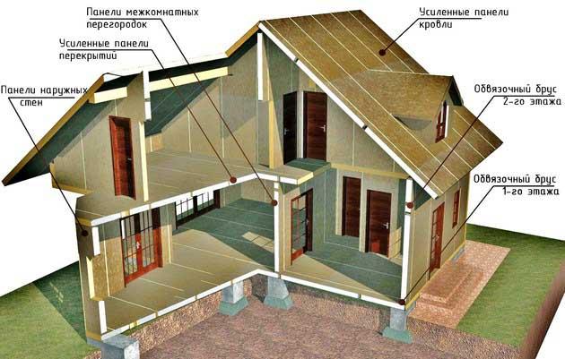 Комплект каркасного дома из сип панелей